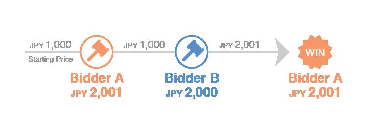 bidding tip 2