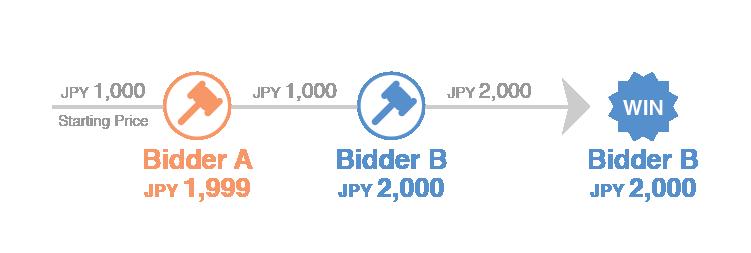 bidding tip 1