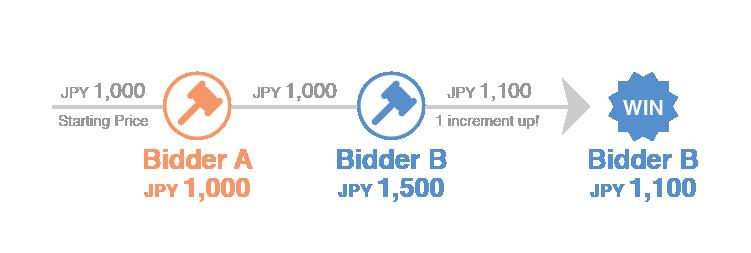 two bidders 1