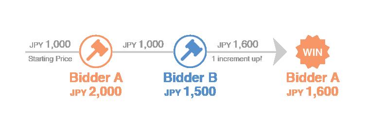 two bidders 2